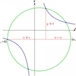 Khayyám's geometric solution to the cubic equation
